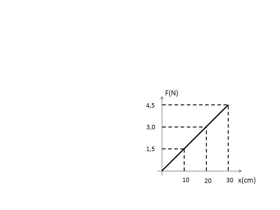 F(N) 4,5 3,0 1,5 10 20 30 x(cm)