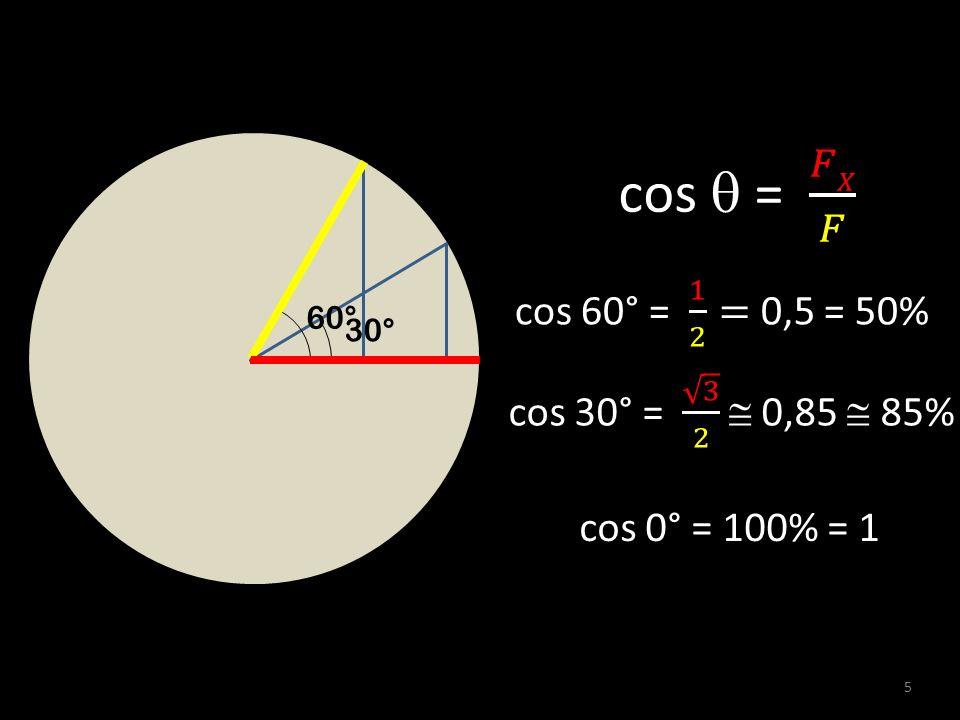 cos  = 𝐹𝑋 𝐹 cos 60° = 1 2 = 0,5 = 50% cos 30° = 3 2  0,85  85%