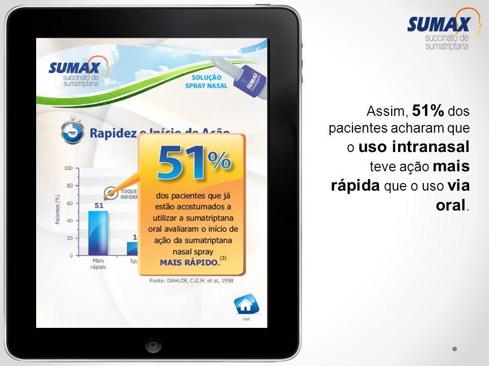 Assim, 51% dos pacientes acharam que o uso intranasal teve ação mais rápida que o uso via oral.