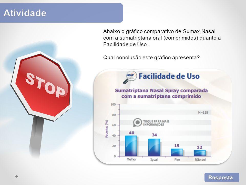 Atividade Atividade. Abaixo o gráfico comparativo de Sumax Nasal com a sumatriptana oral (comprimidos) quanto a Facilidade de Uso.