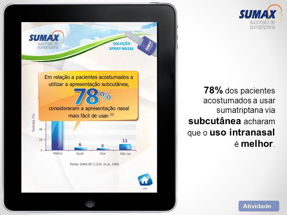 78% dos pacientes acostumados a usar sumatriptana via subcutânea acharam que o uso intranasal é melhor.