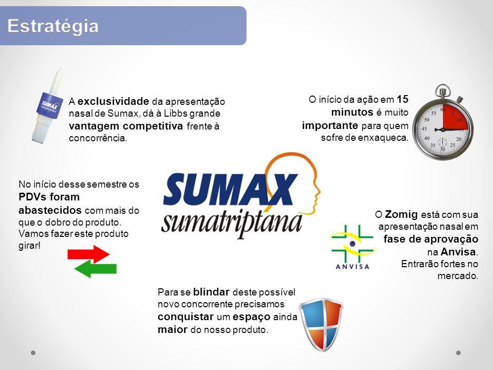 Estratégia A exclusividade da apresentação nasal de Sumax, dá à Libbs grande vantagem competitiva frente à concorrência.