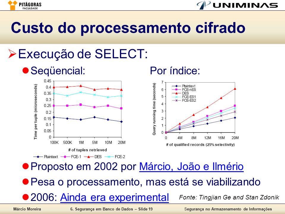 Custo do processamento cifrado