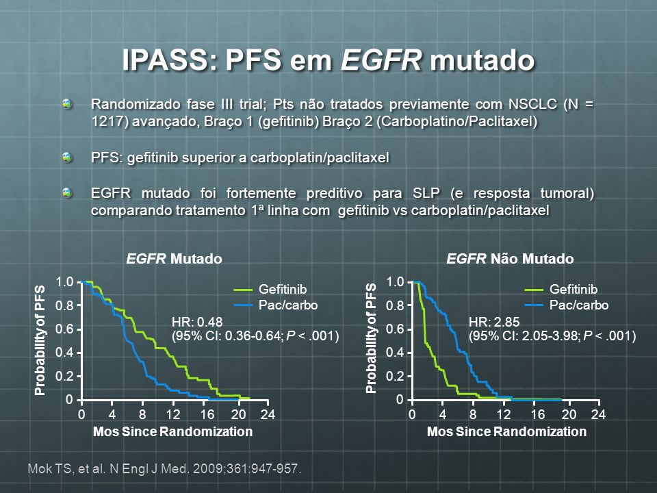 IPASS: PFS em EGFR mutado