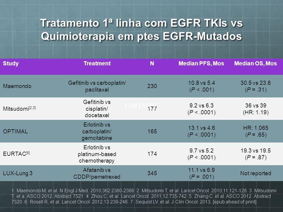Tratamento 1ª linha com EGFR TKIs vs Quimioterapia em ptes EGFR-Mutados