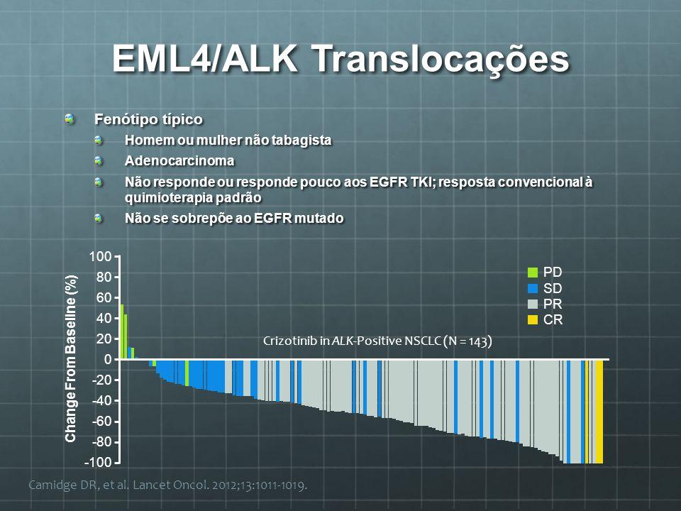EML4/ALK Translocações