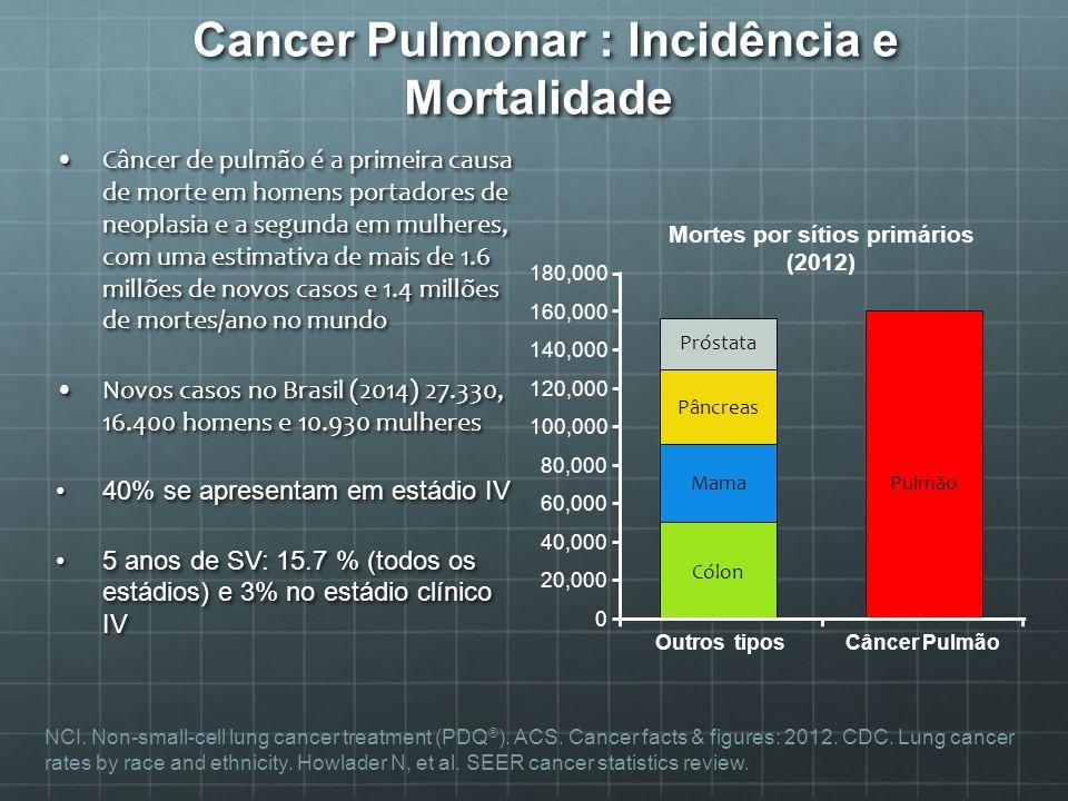 Cancer Pulmonar : Incidência e Mortalidade
