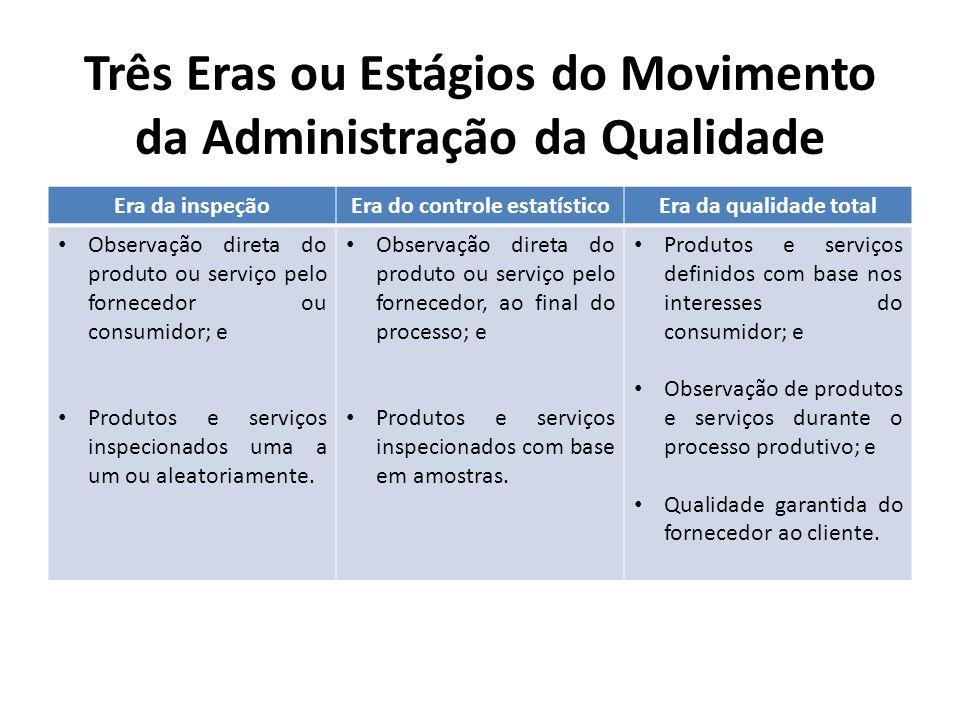 Três Eras ou Estágios do Movimento da Administração da Qualidade