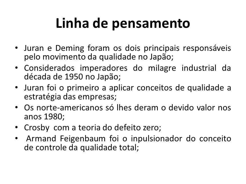Linha de pensamento Juran e Deming foram os dois principais responsáveis pelo movimento da qualidade no Japão;