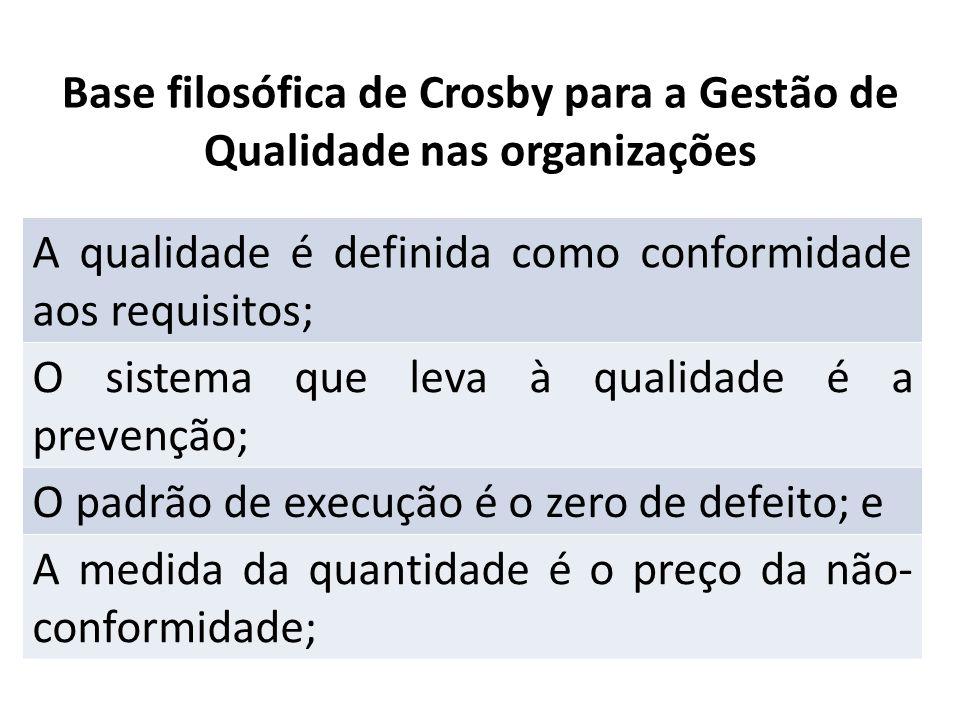 Base filosófica de Crosby para a Gestão de Qualidade nas organizações