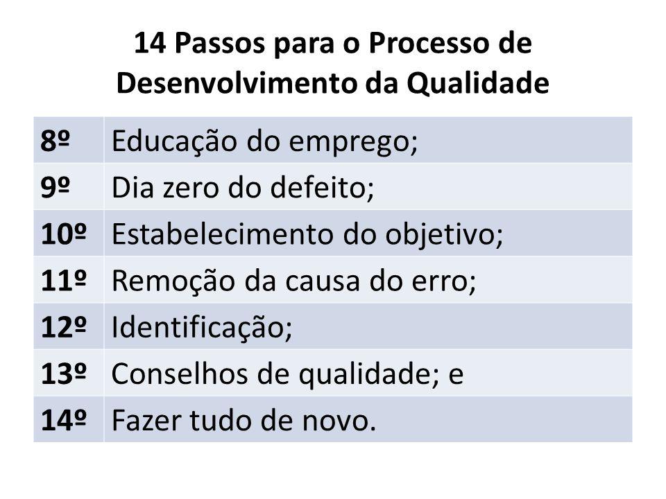 14 Passos para o Processo de Desenvolvimento da Qualidade