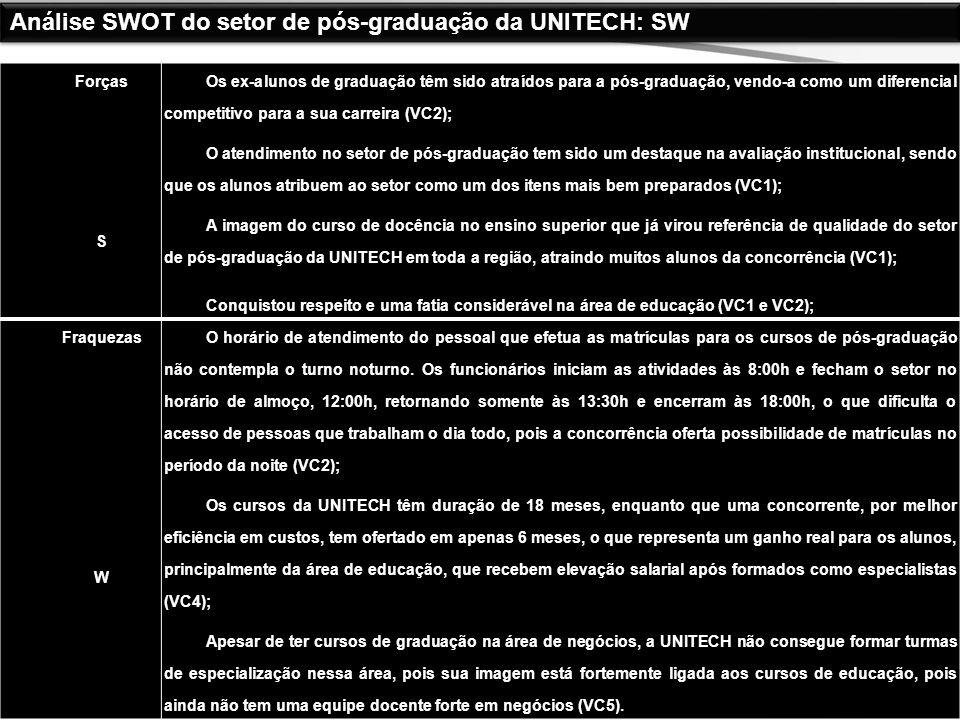 Análise SWOT do setor de pós-graduação da UNITECH: SW