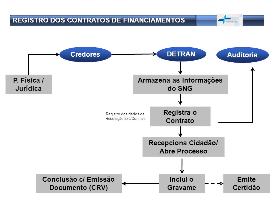 REGISTRO DOS CONTRATOS DE FINANCIAMENTOS