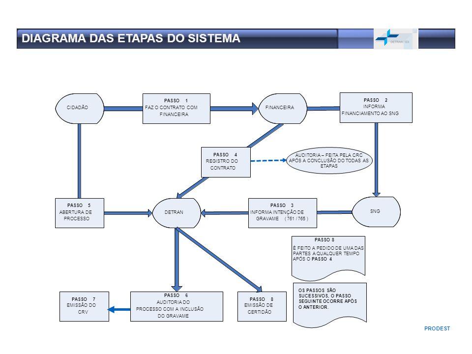 AUDITORIA – FEITA PELA CRC APÓS A CONCLUSÃO DO TODAS AS ETAPAS