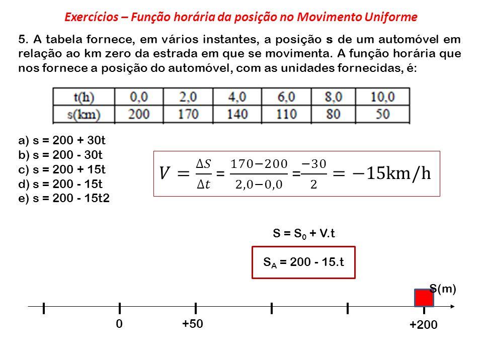 Exercícios – Função horária da posição no Movimento Uniforme