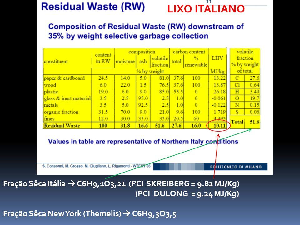 LIXO ITALIANO Fração Sêca Itália  C6H9,1O3,21 (PCI SKREIBERG = 9.82 MJ/Kg) (PCI DULONG = 9.24 MJ/Kg)