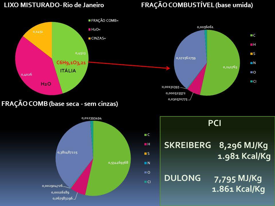 PCI SKREIBERG 8,296 MJ/Kg 1.981 Kcal/Kg DULONG 7,795 MJ/Kg