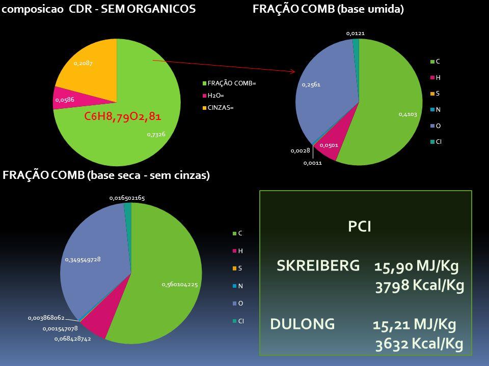 PCI SKREIBERG 15,90 MJ/Kg 3798 Kcal/Kg DULONG 15,21 MJ/Kg 3632 Kcal/Kg