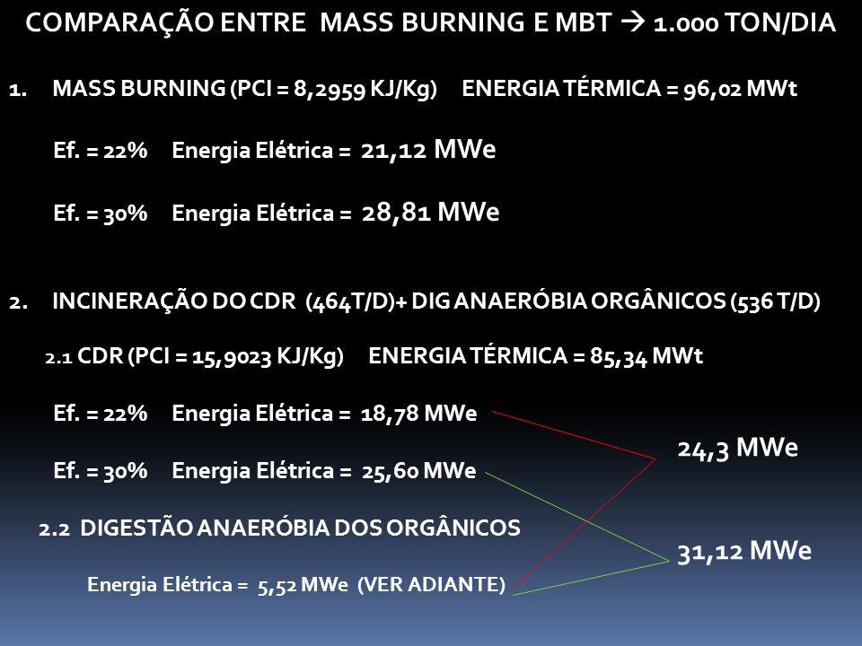 COMPARAÇÃO ENTRE MASS BURNING E MBT  1.000 TON/DIA