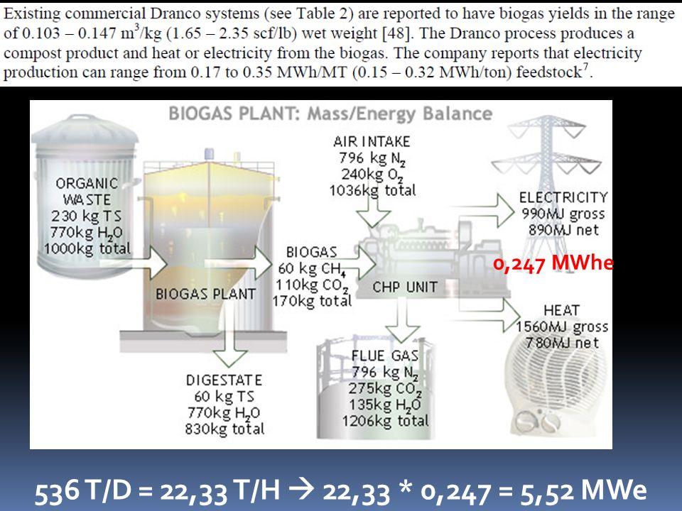 0,247 MWhe 536 T/D = 22,33 T/H  22,33 * 0,247 = 5,52 MWe