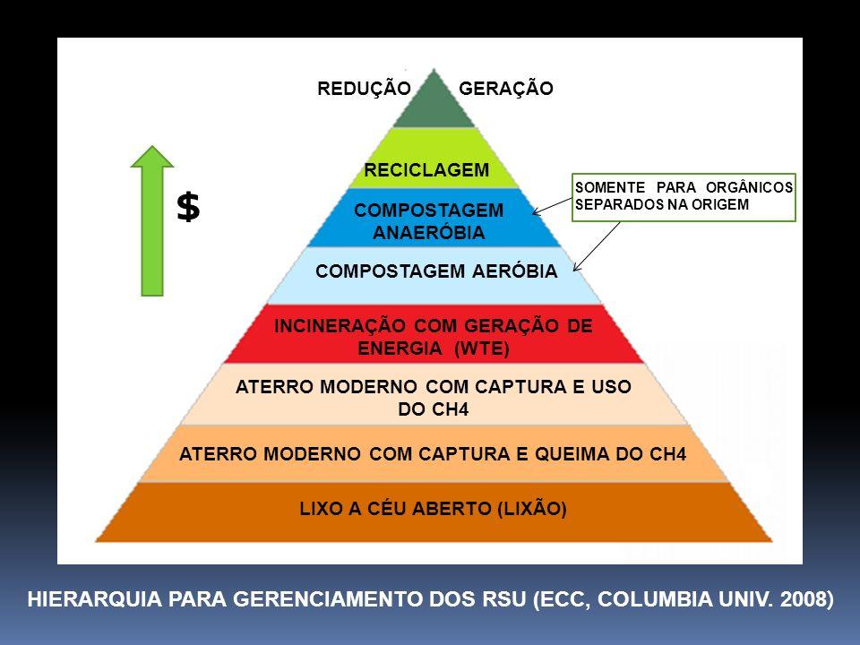 $ HIERARQUIA PARA GERENCIAMENTO DOS RSU (ECC, COLUMBIA UNIV. 2008)