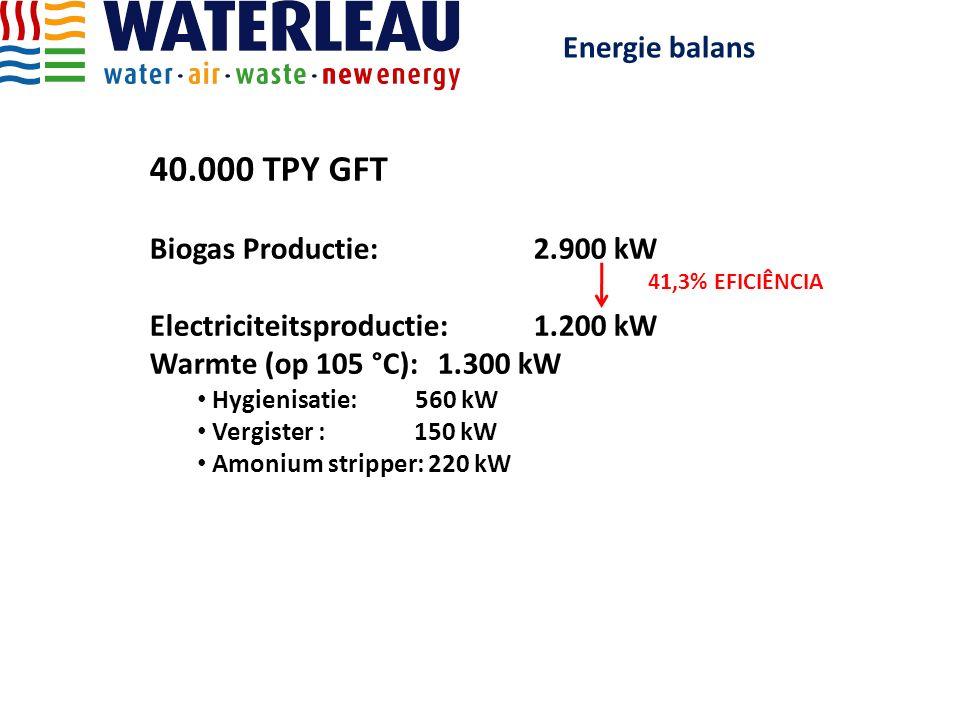 40.000 TPY GFT Energie balans Biogas Productie: 2.900 kW
