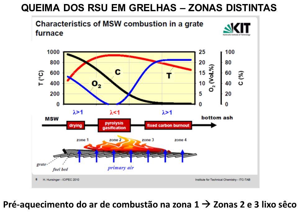 QUEIMA DOS RSU EM GRELHAS – ZONAS DISTINTAS