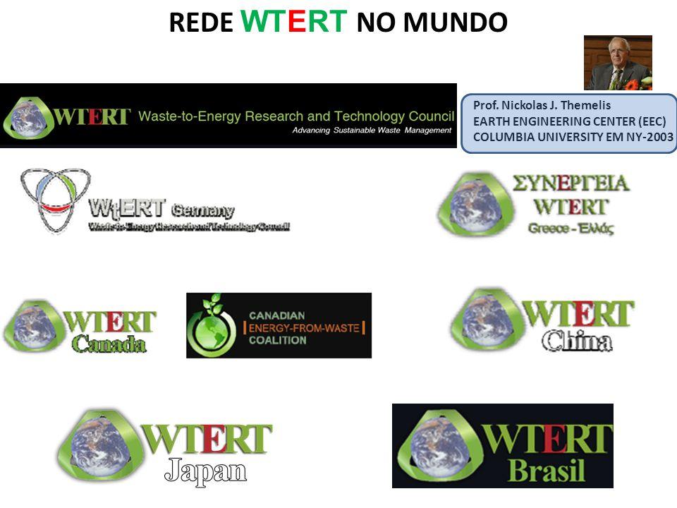 REDE WTERT NO MUNDO Prof. Nickolas J. Themelis