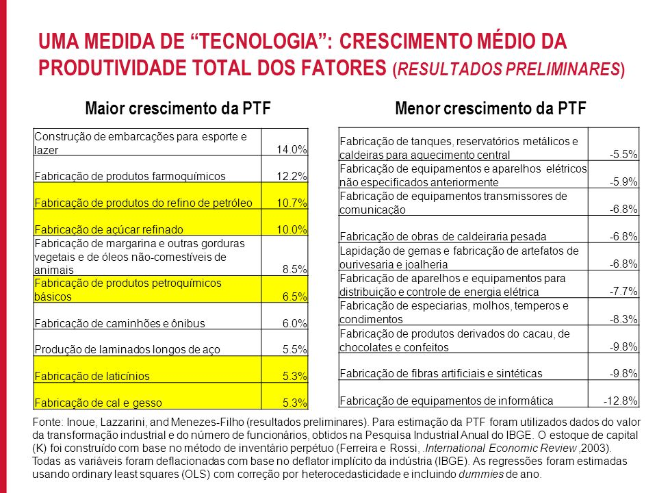 Maior crescimento da PTF Menor crescimento da PTF
