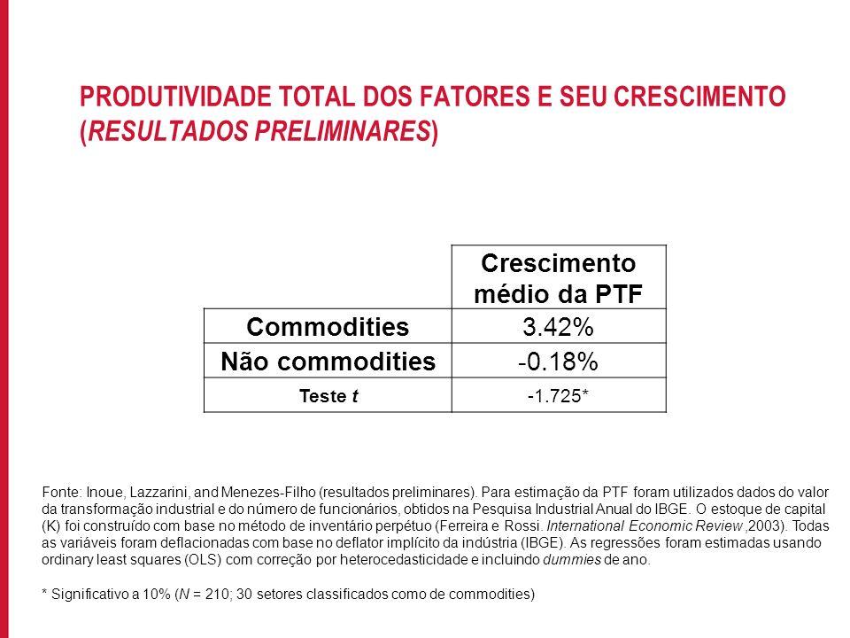 Crescimento médio da PTF