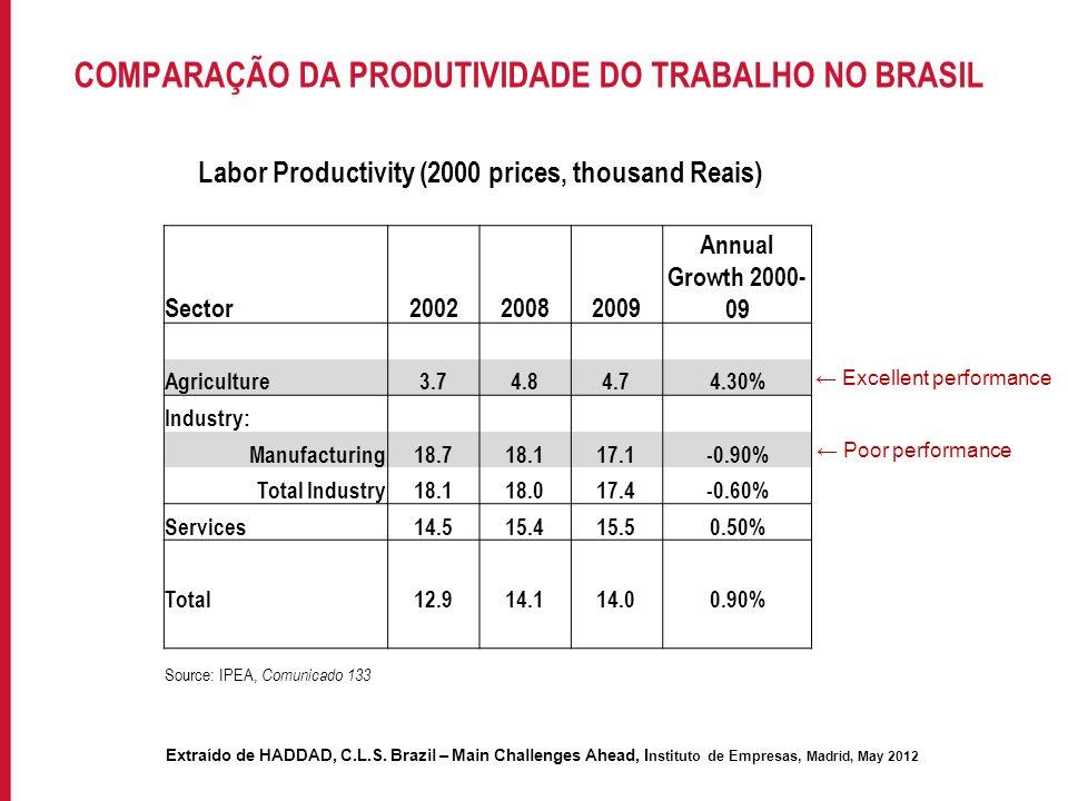 COMPARAÇÃO DA PRODUTIVIDADE DO TRABALHO NO BRASIL