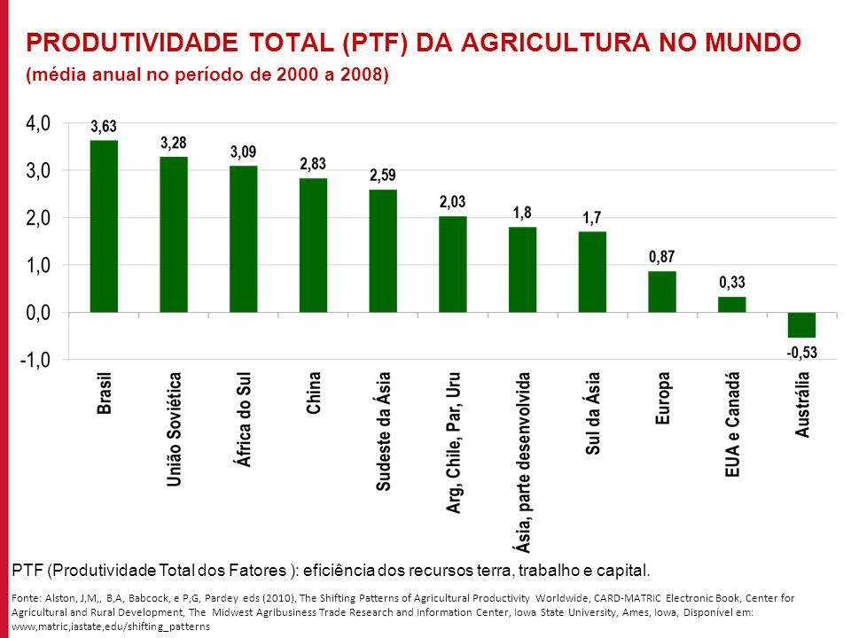 PRODUTIVIDADE TOTAL (PTF) DA AGRICULTURA NO MUNDO (média anual no período de 2000 a 2008)