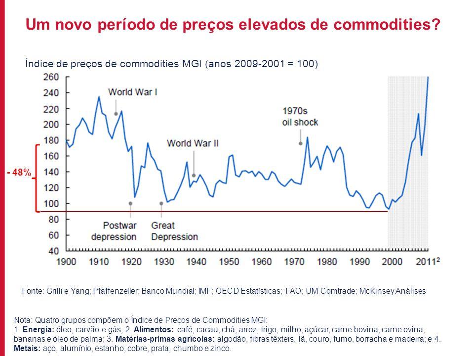 Índice de preços de commodities MGI (anos 2009-2001 = 100)