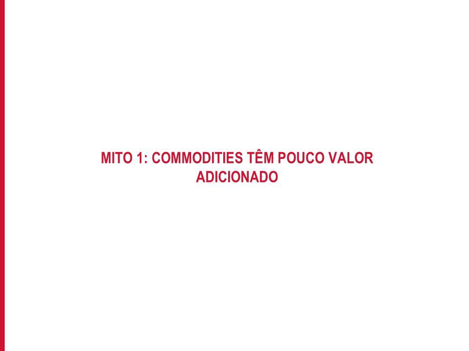 MITO 1: COMMODITIES TÊM POUCO VALOR ADICIONADO