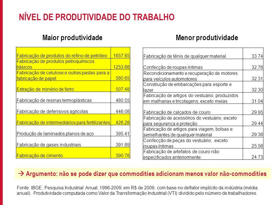 NÍVEL DE PRODUTIVIDADE DO TRABALHO