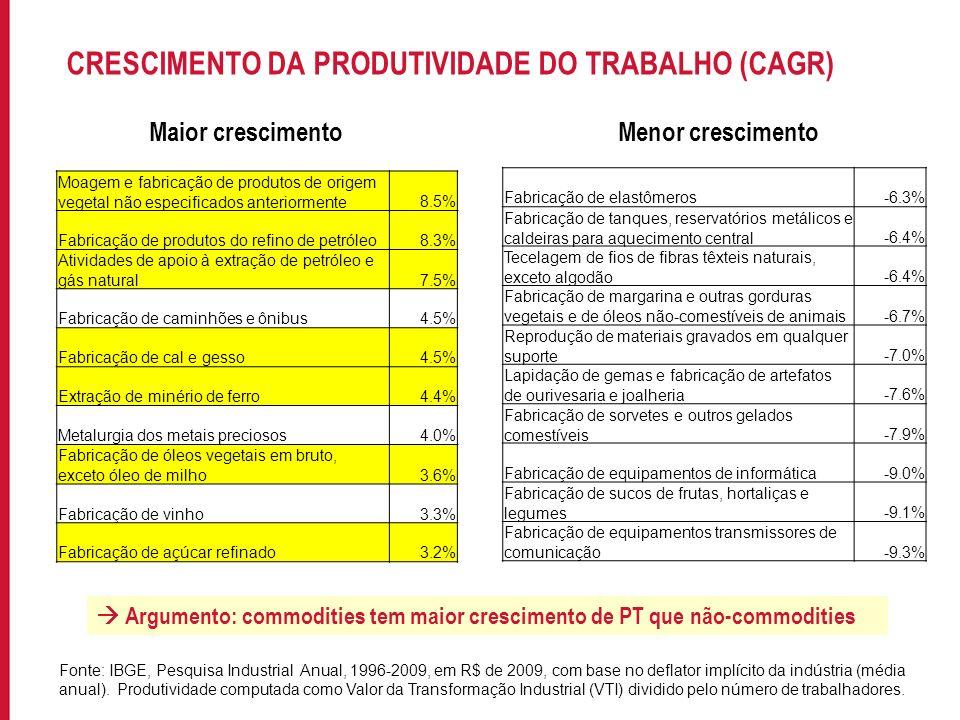 CRESCIMENTO DA PRODUTIVIDADE DO TRABALHO (CAGR)