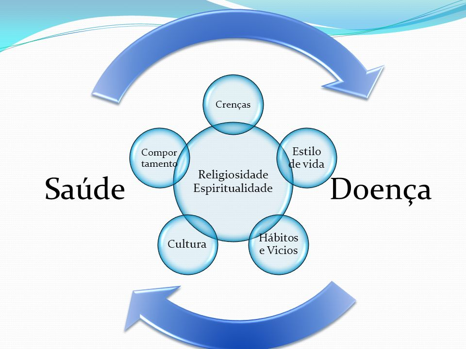 Religiosidade Espiritualidade