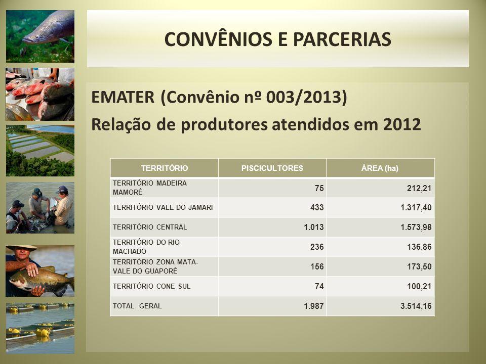 CONVÊNIOS E PARCERIAS EMATER (Convênio nº 003/2013) Relação de produtores atendidos em 2012 TERRITÓRIO.