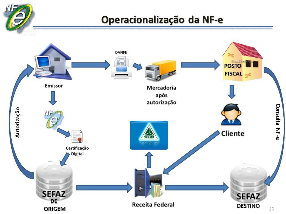 Operacionalização da NF-e