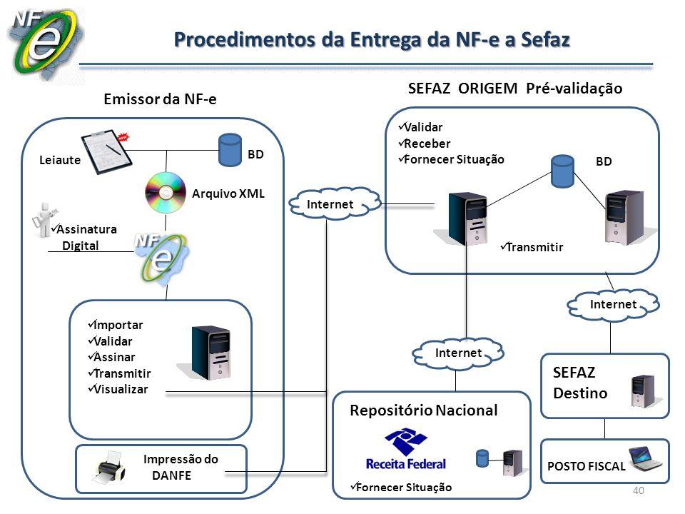 Procedimentos da Entrega da NF-e a Sefaz