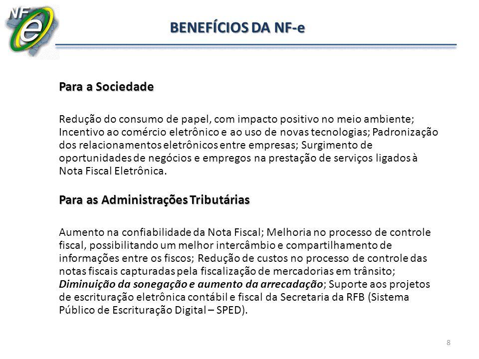BENEFÍCIOS DA NF-e Para a Sociedade.