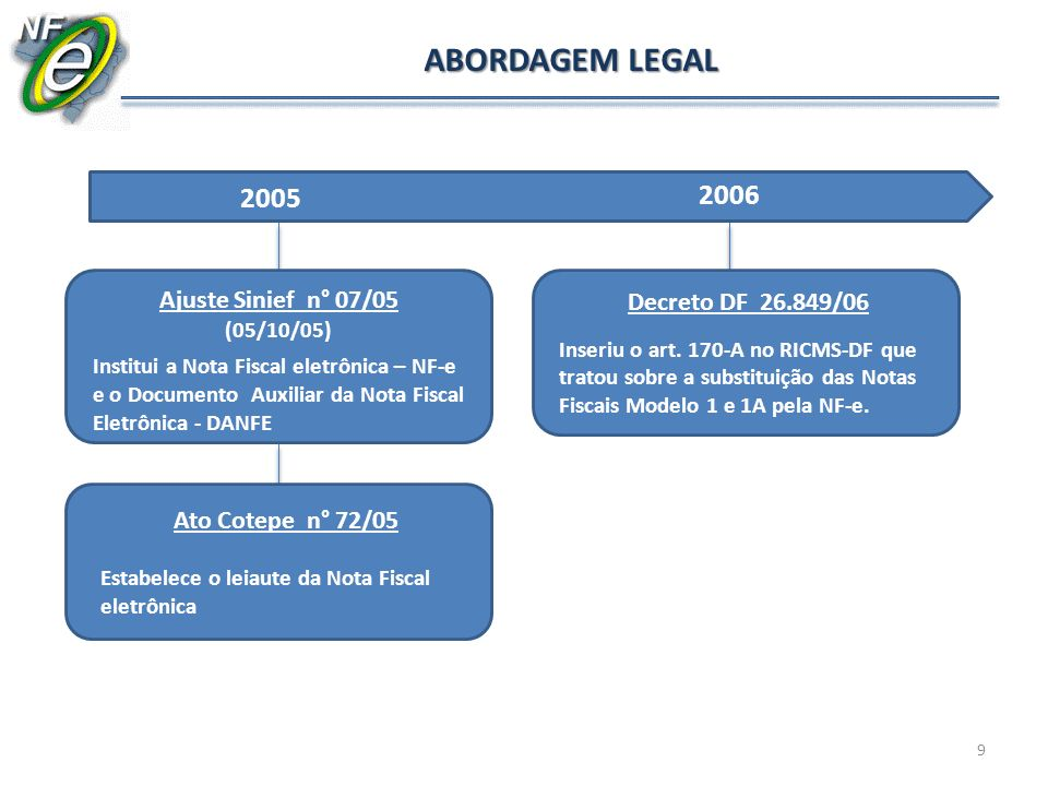 ABORDAGEM LEGAL 2005 2006 Ajuste Sinief n° 07/05 Decreto DF 26.849/06