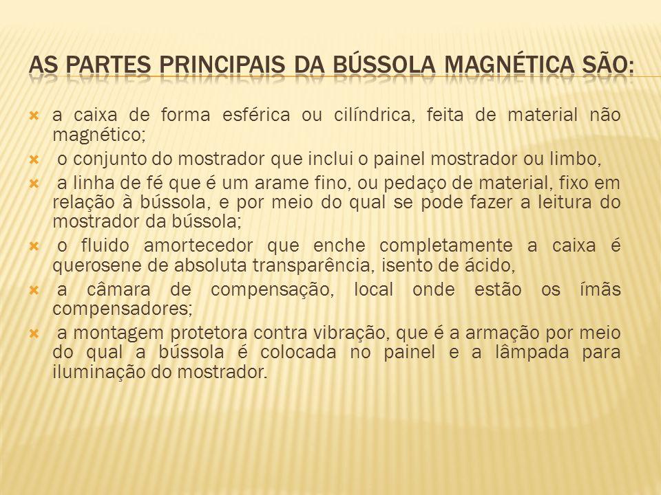 As partes principais da bússola magnética são: