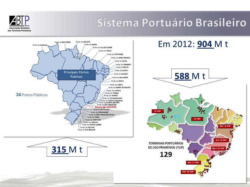 Sistema Portuário Brasileiro