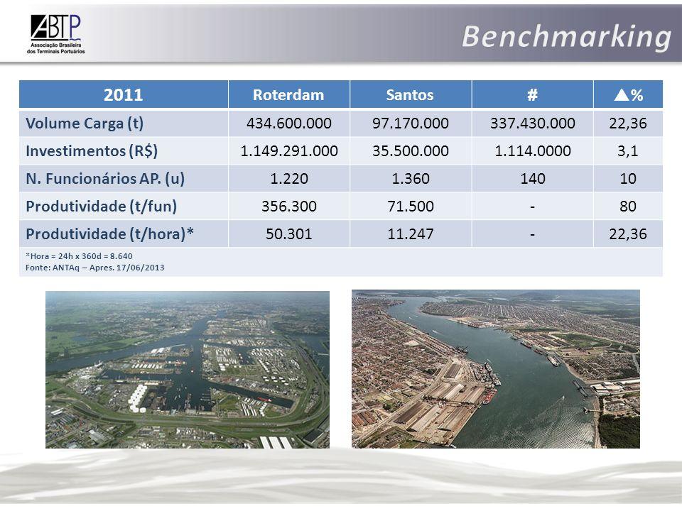 Benchmarking 2011 Roterdam Santos # % Volume Carga (t) 434.600.000