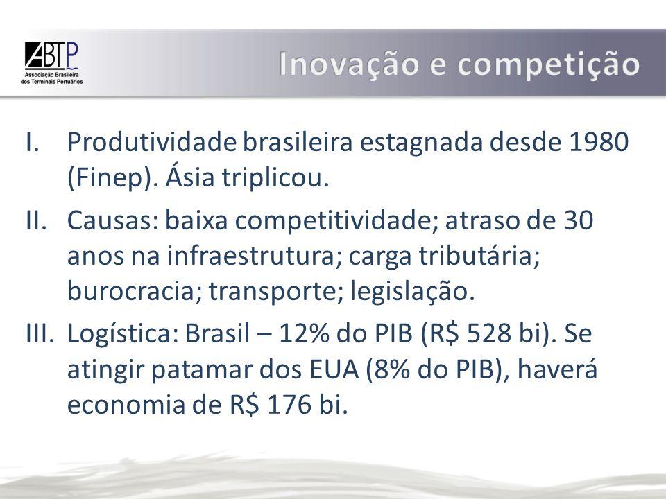 Inovação e competição Produtividade brasileira estagnada desde 1980 (Finep). Ásia triplicou.