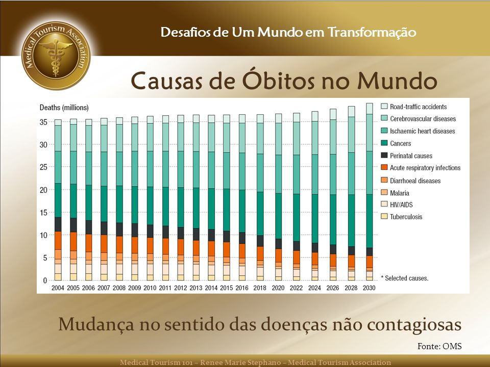 Causas de Óbitos no Mundo