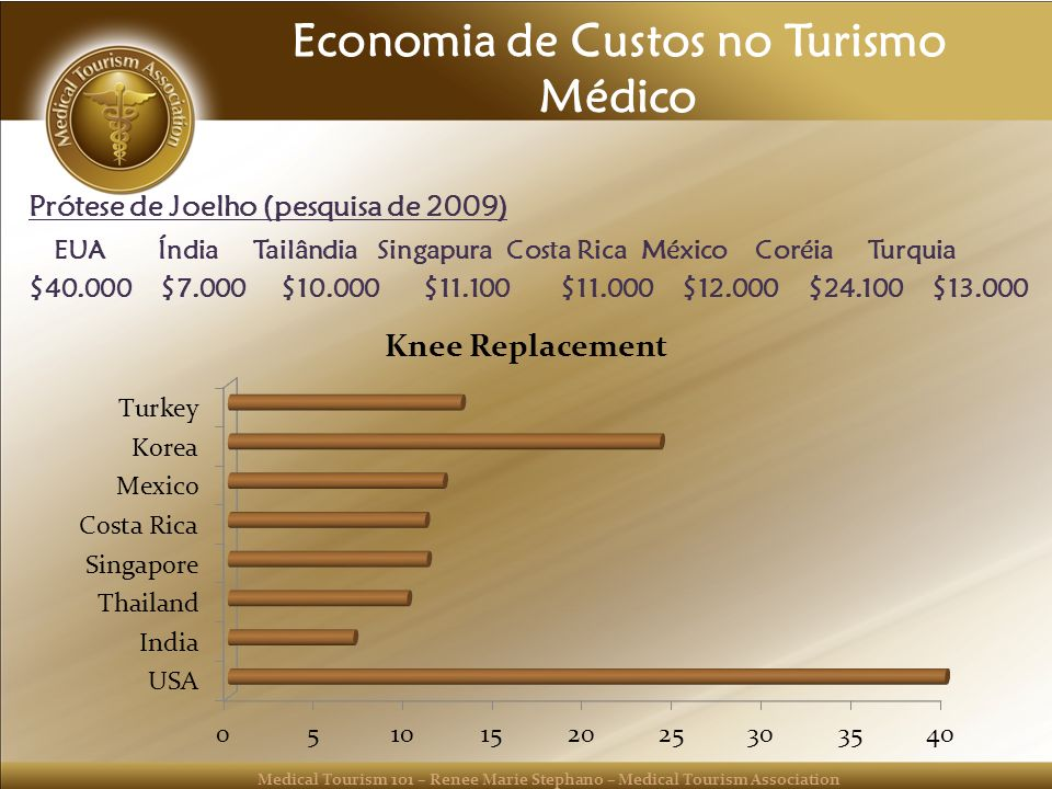 Economia de Custos no Turismo Médico
