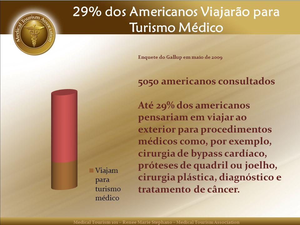 29% dos Americanos Viajarão para Turismo Médico
