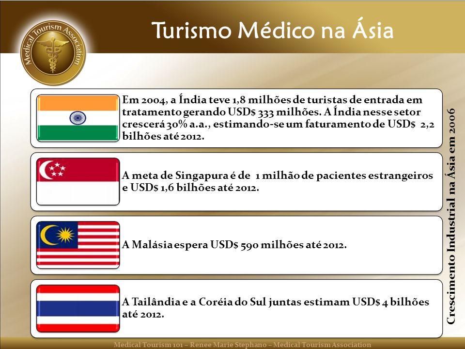 Turismo Médico na Ásia Crescimento Industrial na Ásia em 2006